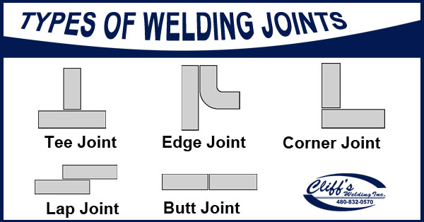 types of welding Here we discover the different types of welding joints and the types of welding styles [.